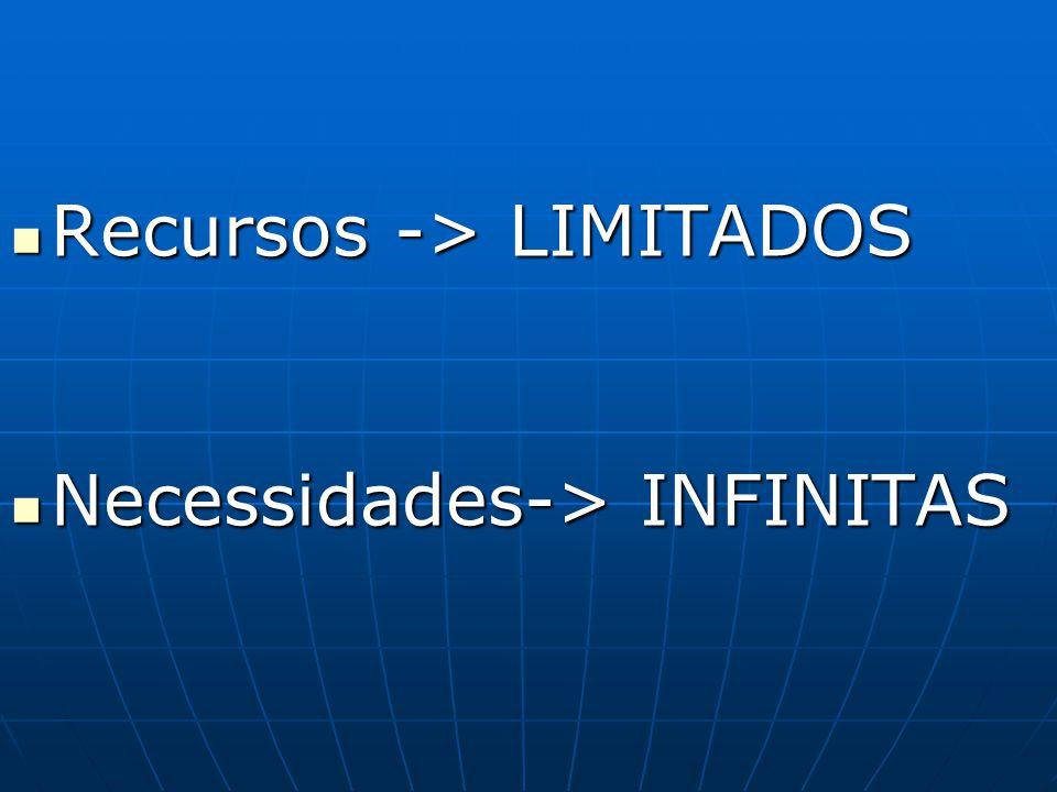 Recursos -> LIMITADOS Recursos -> LIMITADOS Necessidades-> INFINITAS Necessidades-> INFINITAS