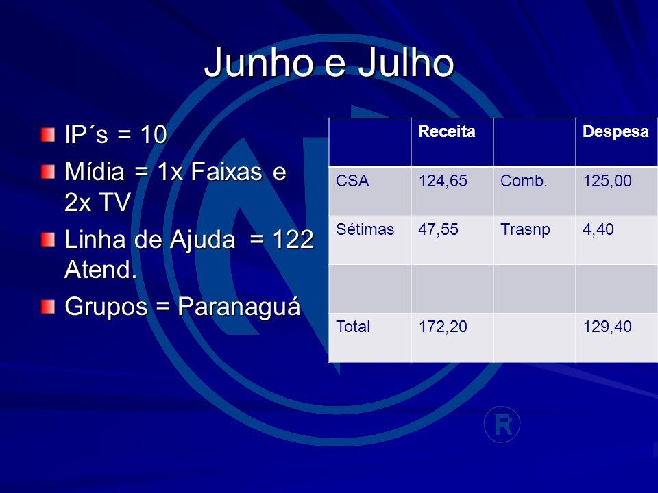 Junho e Julho IP´s = 10 Mídia = 1x Faixas e 2x TV Linha de Ajuda = 122 Atend.