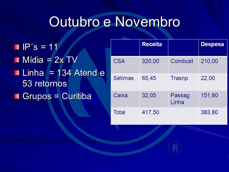 Outubro e Novembro IP´s = 11 Mídia = 2x TV Linha = 134 Atend e 53 retornos Grupos = Curitiba ReceitaDespesa CSA320,00Combust210,00 Sétimas65,45Trasnp22,00 Caixa32,05Passag Linha 151,80 Total417,50383,80