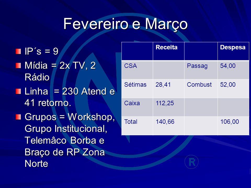 Fevereiro e Março IP´s = 9 Mídia = 2x TV, 2 Rádio Linha = 230 Atend e 41 retorno.