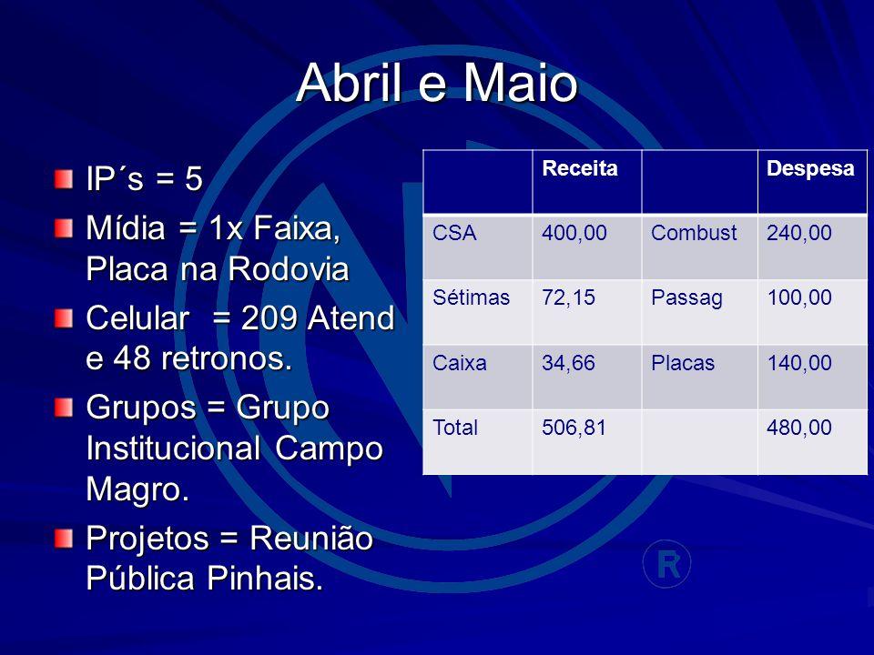 Abril e Maio IP´s = 5 Mídia = 1x Faixa, Placa na Rodovia Celular = 209 Atend e 48 retronos.