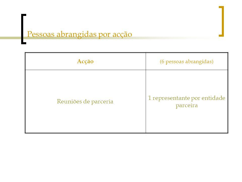 Pessoas abrangidas por acção Acção (6 pessoas abrangidas) Reuniões de parceria 1 representante por entidade parceira