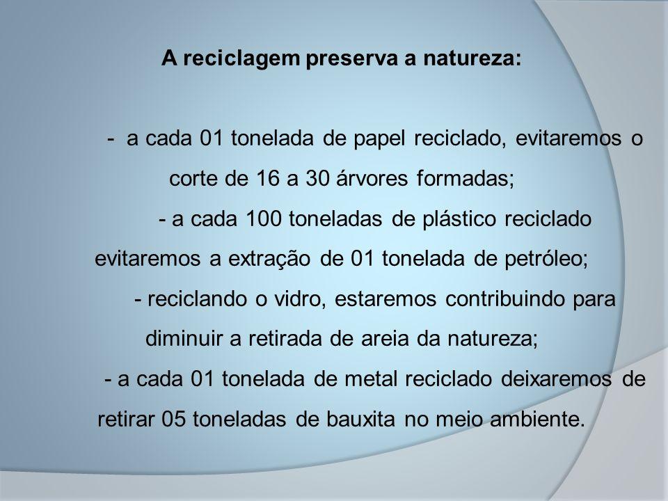 A reciclagem preserva a natureza: - a cada 01 tonelada de papel reciclado, evitaremos o corte de 16 a 30 árvores formadas; - a cada 100 toneladas de p
