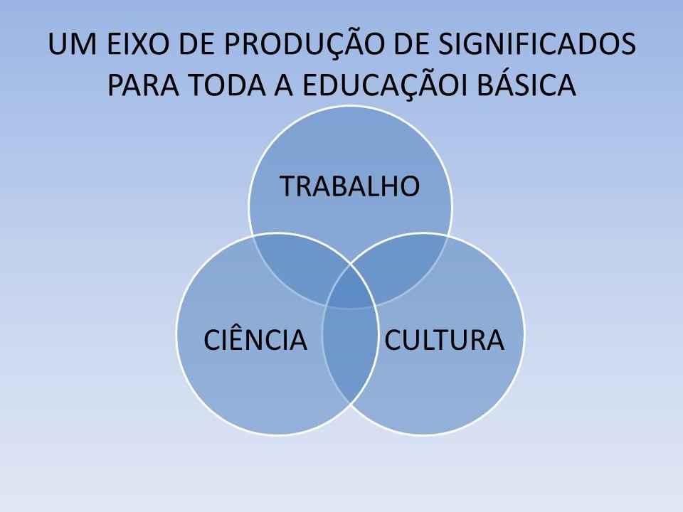 UM EIXO DE PRODUÇÃO DE SIGNIFICADOS PARA TODA A EDUCAÇÃOI BÁSICA TRABALHO CULTURA CIÊNCIA