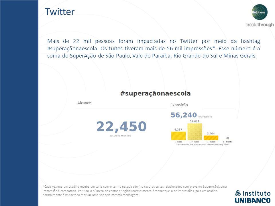 Os tuítes tiveram mais de 56 mil impressões. Twitter