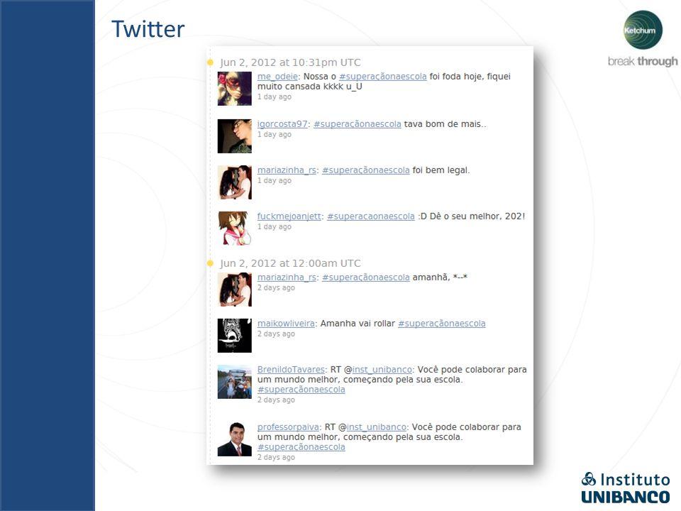 Facebook Mais de 4 mil pessoas foram atingidas com os posts do SuperAção O gráfico mostra o crescimento de fãs na Fan Page.