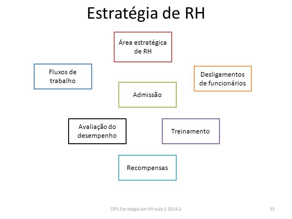 Estratégia de RH Área estratégica de RH Fluxos de trabalho Admissão Desligamentos de funcionários Avaliação do desempenho Treinamento Recompensas 15DPS Estratégia em RH aula 2 2014-2