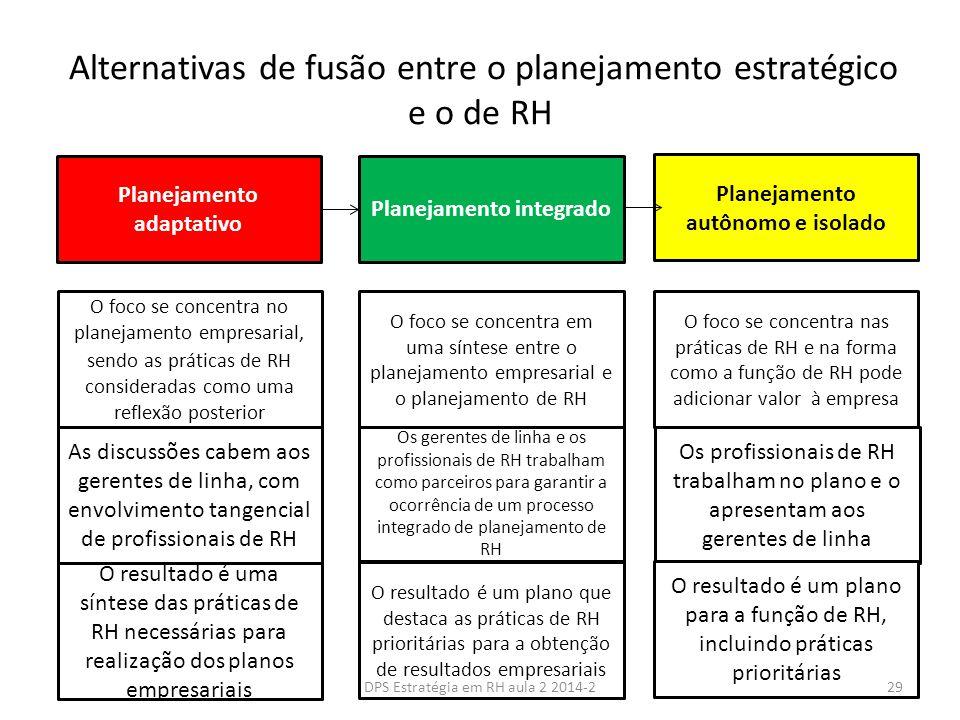 Alternativas de fusão entre o planejamento estratégico e o de RH Planejamento adaptativo Planejamento integrado Planejamento autônomo e isolado As discussões cabem aos gerentes de linha, com envolvimento tangencial de profissionais de RH O foco se concentra no planejamento empresarial, sendo as práticas de RH consideradas como uma reflexão posterior O resultado é uma síntese das práticas de RH necessárias para realização dos planos empresariais Os gerentes de linha e os profissionais de RH trabalham como parceiros para garantir a ocorrência de um processo integrado de planejamento de RH O foco se concentra em uma síntese entre o planejamento empresarial e o planejamento de RH Os profissionais de RH trabalham no plano e o apresentam aos gerentes de linha O foco se concentra nas práticas de RH e na forma como a função de RH pode adicionar valor à empresa O resultado é um plano para a função de RH, incluindo práticas prioritárias O resultado é um plano que destaca as práticas de RH prioritárias para a obtenção de resultados empresariais 29DPS Estratégia em RH aula 2 2014-2