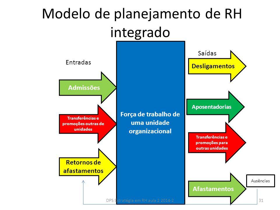 Modelo de planejamento de RH integrado Admissões Transferências e promoções outras de unidades Retornos de afastamentos Transferências e promoções para outras unidades Afastamentos Aposentadorias Desligamentos Força de trabalho de uma unidade organizacional Ausências Entradas Saídas 31DPS Estratégia em RH aula 2 2014-2