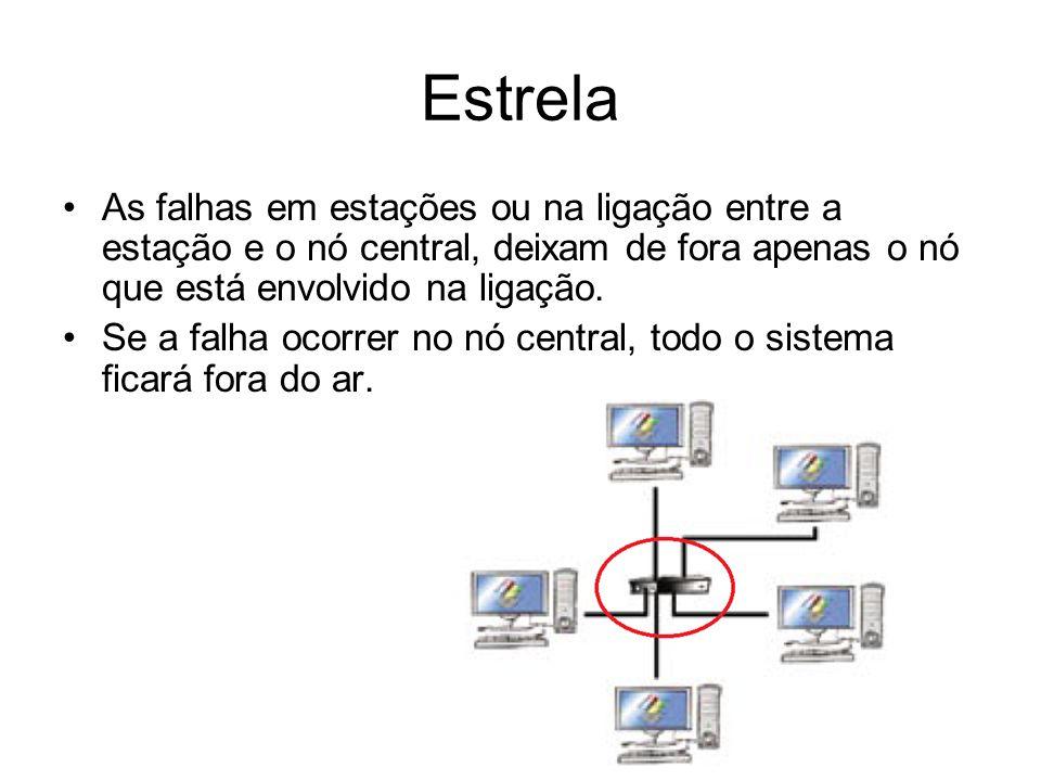 Estrela As falhas em estações ou na ligação entre a estação e o nó central, deixam de fora apenas o nó que está envolvido na ligação. Se a falha ocorr