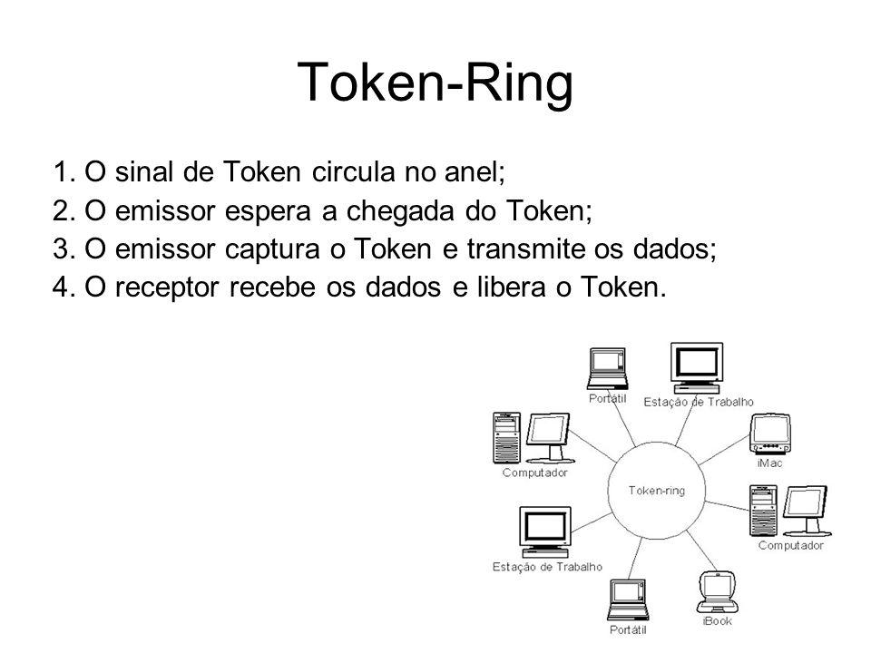 Token-Ring 1. O sinal de Token circula no anel; 2. O emissor espera a chegada do Token; 3. O emissor captura o Token e transmite os dados; 4. O recept