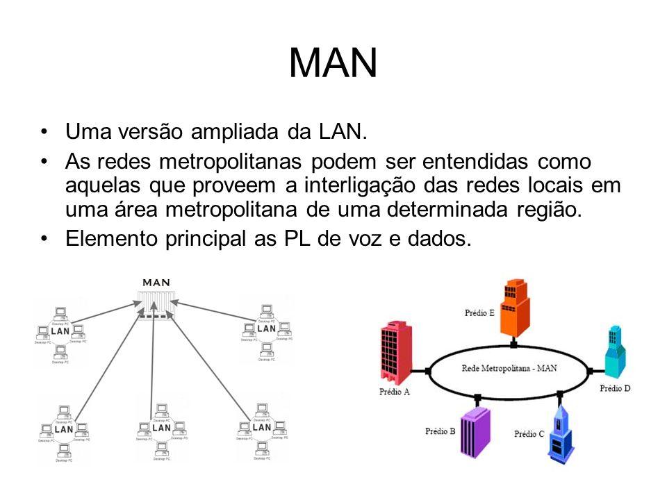 MAN Uma versão ampliada da LAN. As redes metropolitanas podem ser entendidas como aquelas que proveem a interligação das redes locais em uma área metr