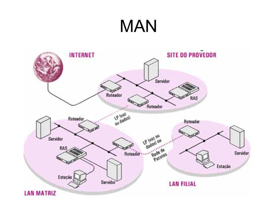 WAN Quando as distâncias envolvidas na interligação dos computadores são superiores a uma região metropolitana, podendo ser a dispersão geográfica tão grande quanto a distância entre continentes.