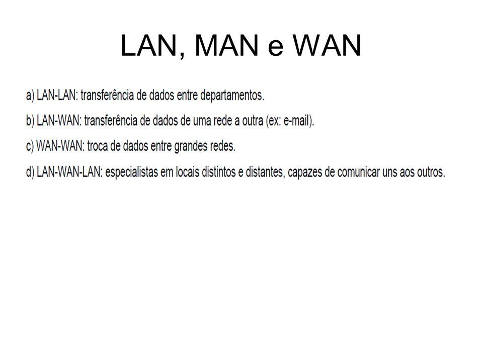 LAN, MAN e WAN