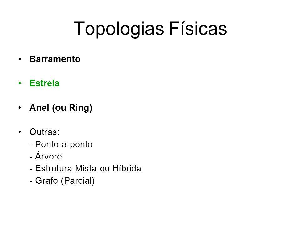 Topologias Físicas Barramento Estrela Anel (ou Ring) Outras: - Ponto-a-ponto - Árvore - Estrutura Mista ou Híbrida - Grafo (Parcial)