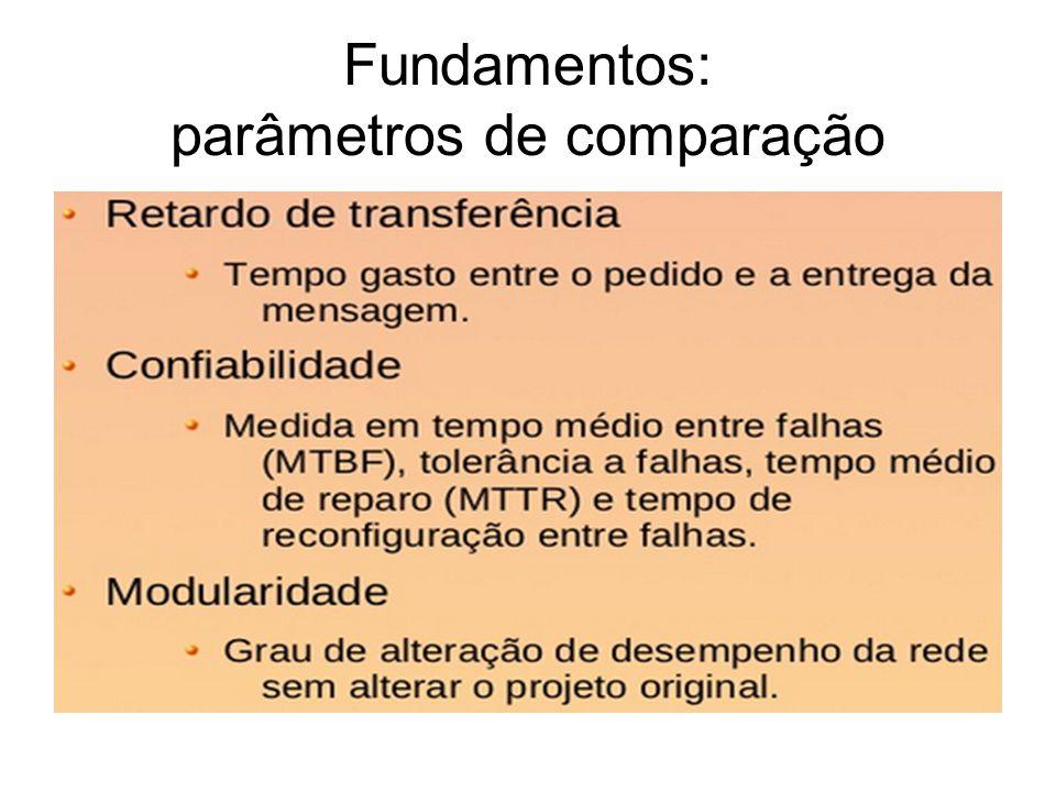 Fundamentos: parâmetros de comparação