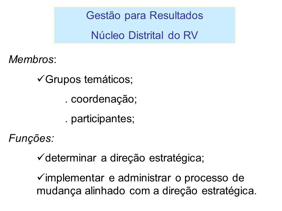 Gestão para Resultados Núcleo Distrital do RV Membros: Grupos temáticos;. coordenação;. participantes; Funções: determinar a direção estratégica; impl
