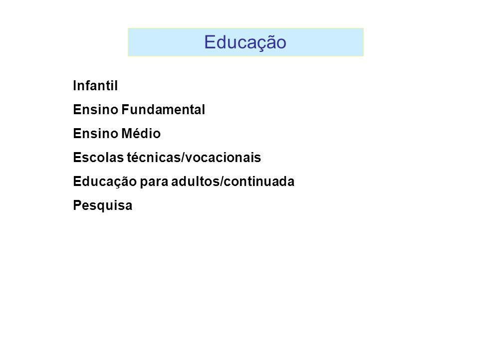 Educação Infantil Ensino Fundamental Ensino Médio Escolas técnicas/vocacionais Educação para adultos/continuada Pesquisa