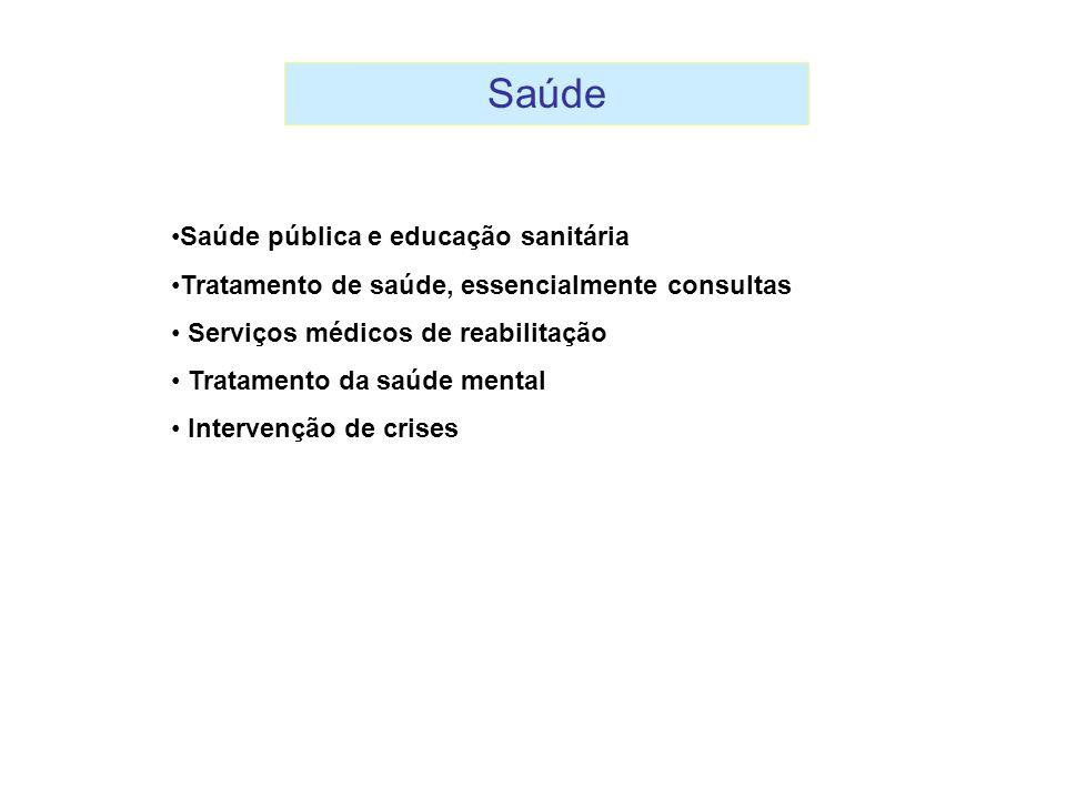 Saúde pública e educação sanitária Tratamento de saúde, essencialmente consultas Serviços médicos de reabilitação Tratamento da saúde mental Intervenç