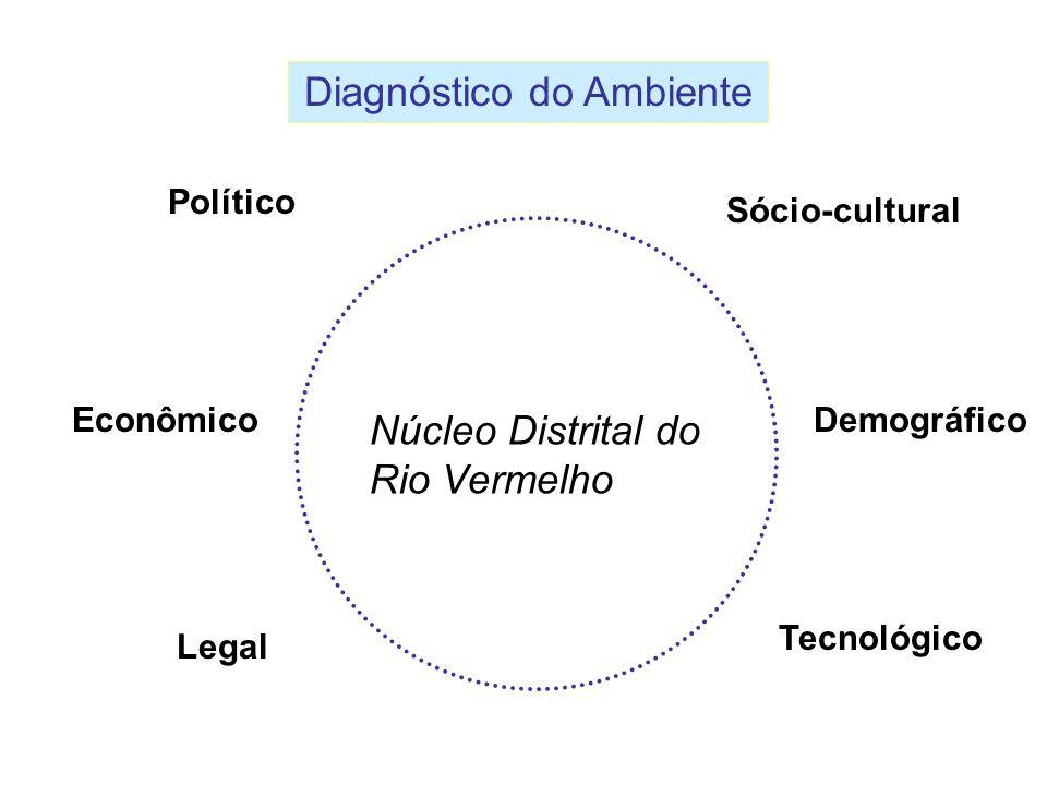 Diagnóstico do Ambiente Político Sócio-cultural EconômicoDemográfico Legal Tecnológico Núcleo Distrital do Rio Vermelho