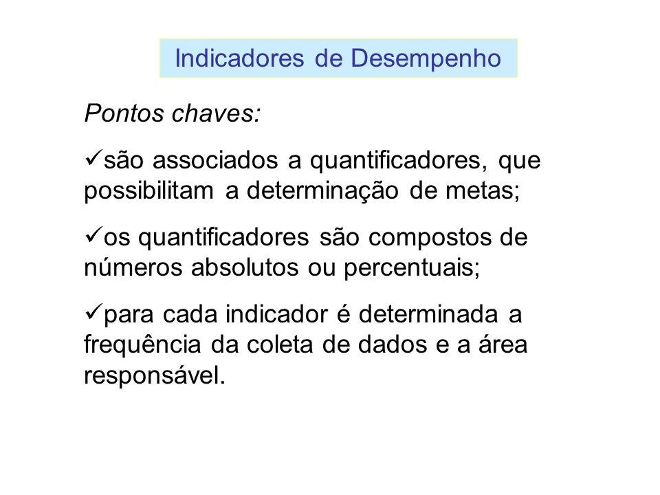 Indicadores de Desempenho Pontos chaves: são associados a quantificadores, que possibilitam a determinação de metas; os quantificadores são compostos