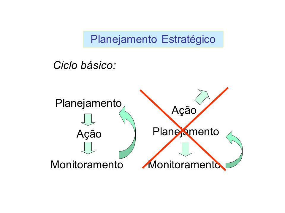 Planejamento Ação Monitoramento Ação Monitoramento Planejamento Planejamento Estratégico Ciclo básico: