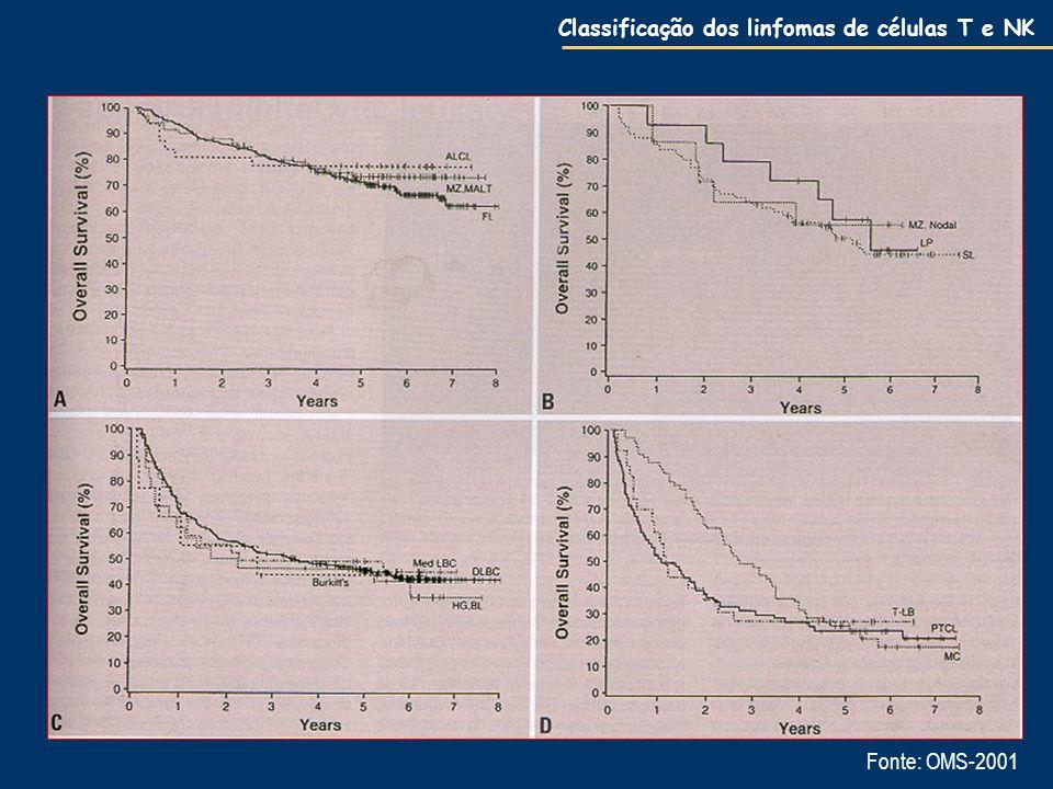 Classificação dos linfomas de células T e NK Fonte: OMS-2001