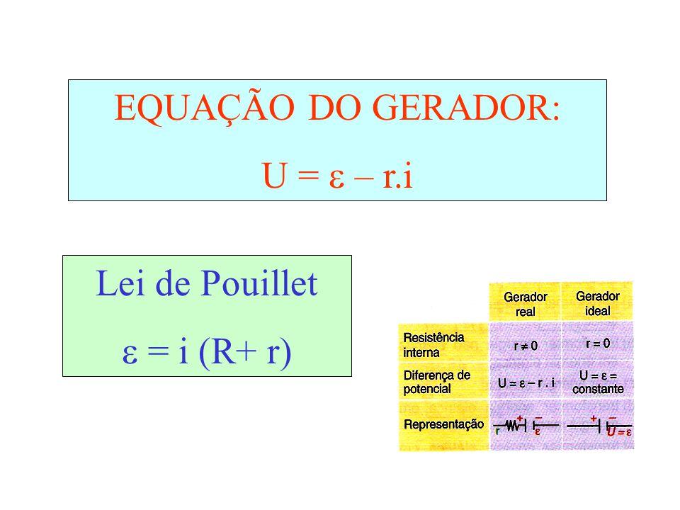 GRÁFICO DO GERADOR