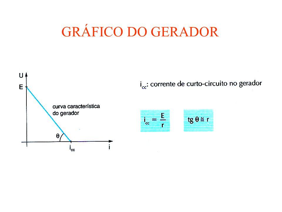 Associação de geradores Série: mesma corrente i, U = U 1 + U 2 +...