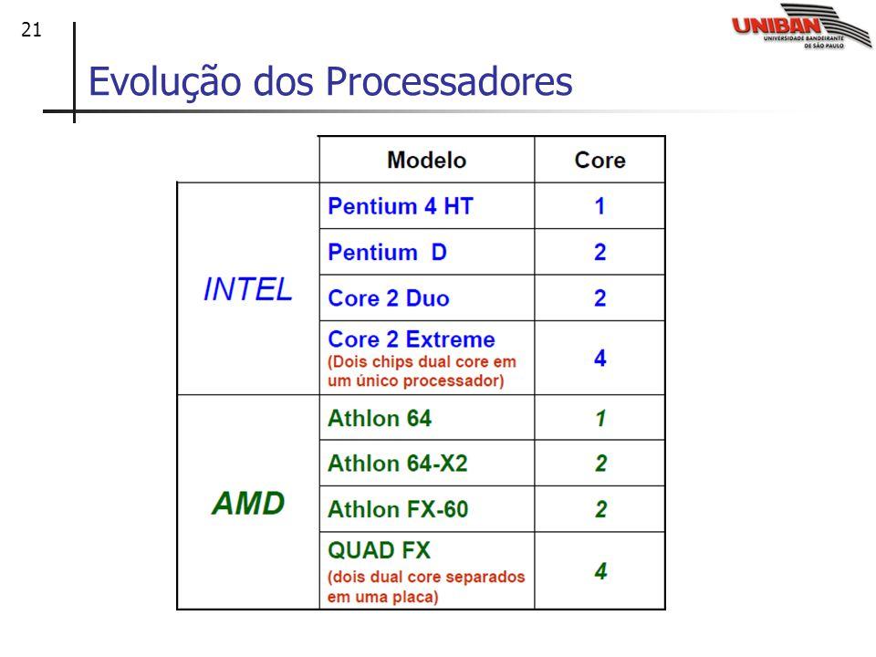 21 Evolução dos Processadores