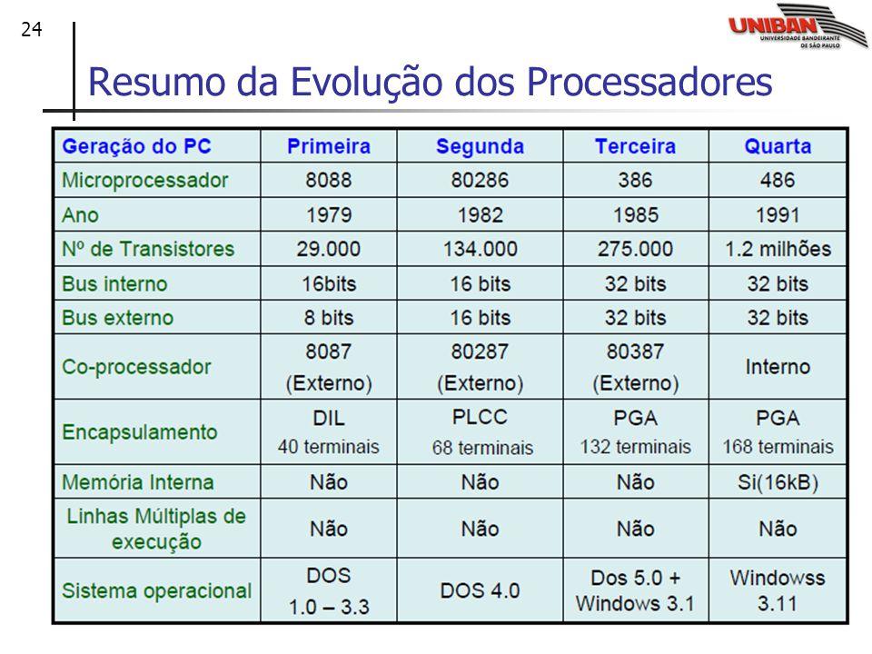 24 Resumo da Evolução dos Processadores