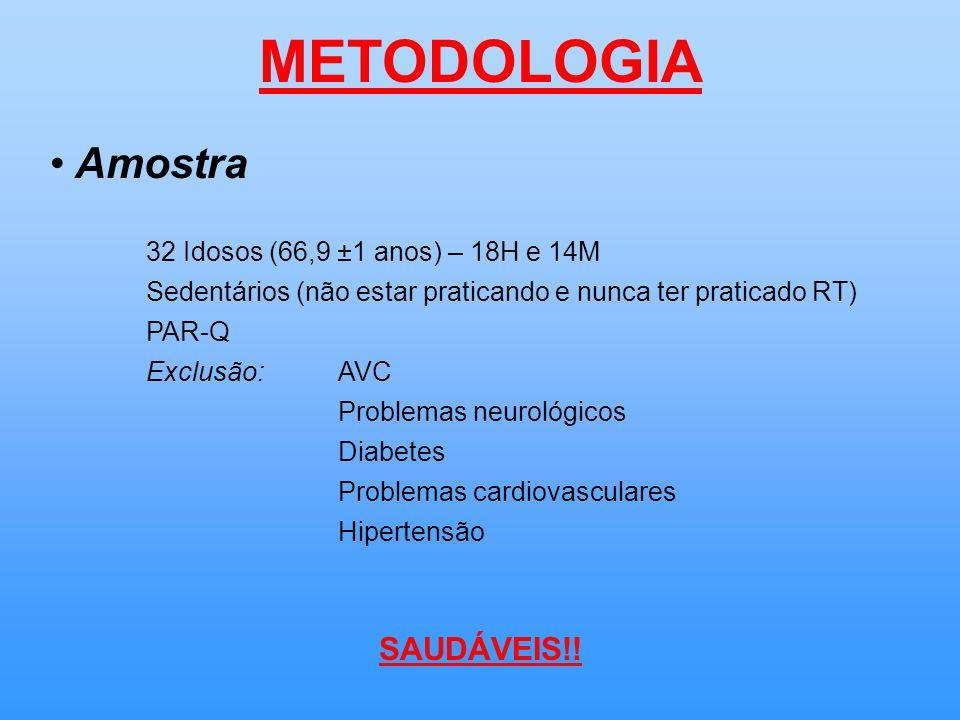 METODOLOGIA Amostra 32 Idosos (66,9 ±1 anos) – 18H e 14M Sedentários (não estar praticando e nunca ter praticado RT) PAR-Q Exclusão:AVC Problemas neurológicos Diabetes Problemas cardiovasculares Hipertensão SAUDÁVEIS!!