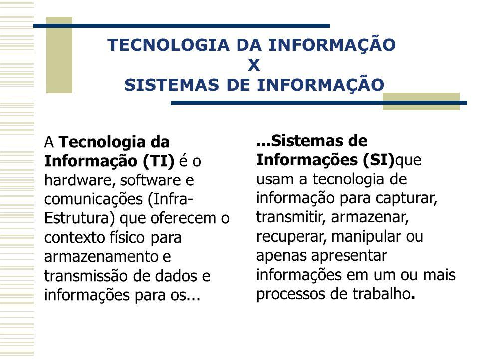 Capa da Obra TECNOLOGIA DA INFORMAÇÃO X SISTEMAS DE INFORMAÇÃO A Tecnologia da Informação (TI) é o hardware, software e comunicações (Infra- Estrutura