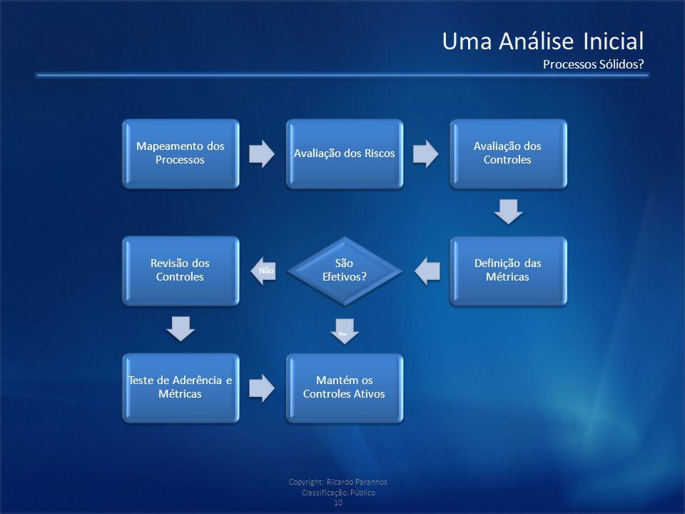 Copyright: Ricardo Paranhos Classificação: Público 10 Uma Análise Inicial Processos Sólidos.