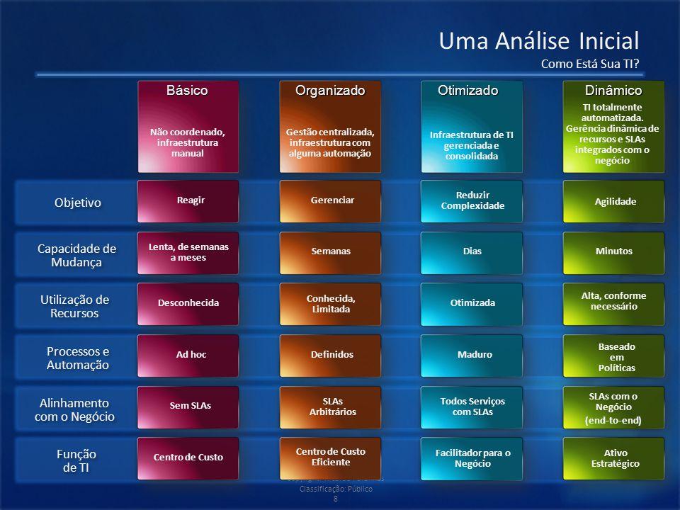 Copyright: Ricardo Paranhos Classificação: Público 8 Uma Análise Inicial Como Está Sua TI.