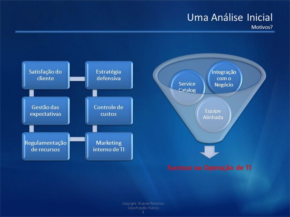 Copyright: Ricardo Paranhos Classificação: Público 9 Uma Análise Inicial Motivos.