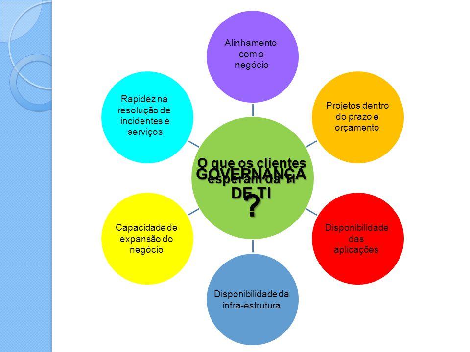 O que os clientes esperam da TI ? GOVERNANÇA DE TI Rapidez na resolução de incidentes e serviços Capacidade de expansão do negócio Disponibilidade da