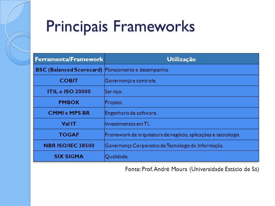 Principais Frameworks Fonte: Prof. André Moura (Universidade Estácio de Sá)