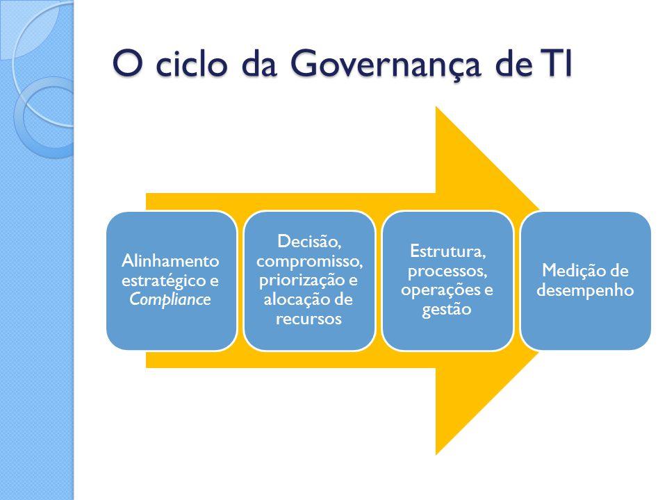O ciclo da Governança de TI Alinhamento estratégico e Compliance Decisão, compromisso, priorização e alocação de recursos Estrutura, processos, operaç