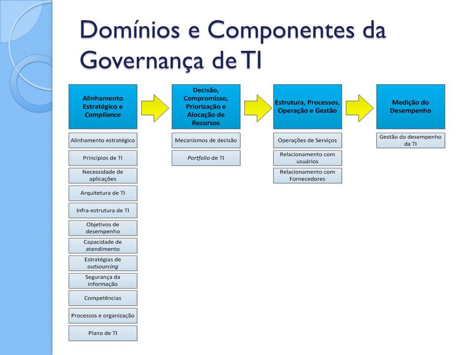 Domínios e Componentes da Governança de TI