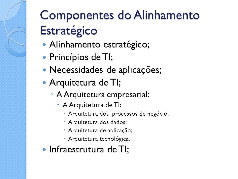Componentes do Alinhamento Estratégico Alinhamento estratégico; Princípios de TI; Necessidades de aplicações; Arquitetura de TI; ◦ A Arquitetura empre