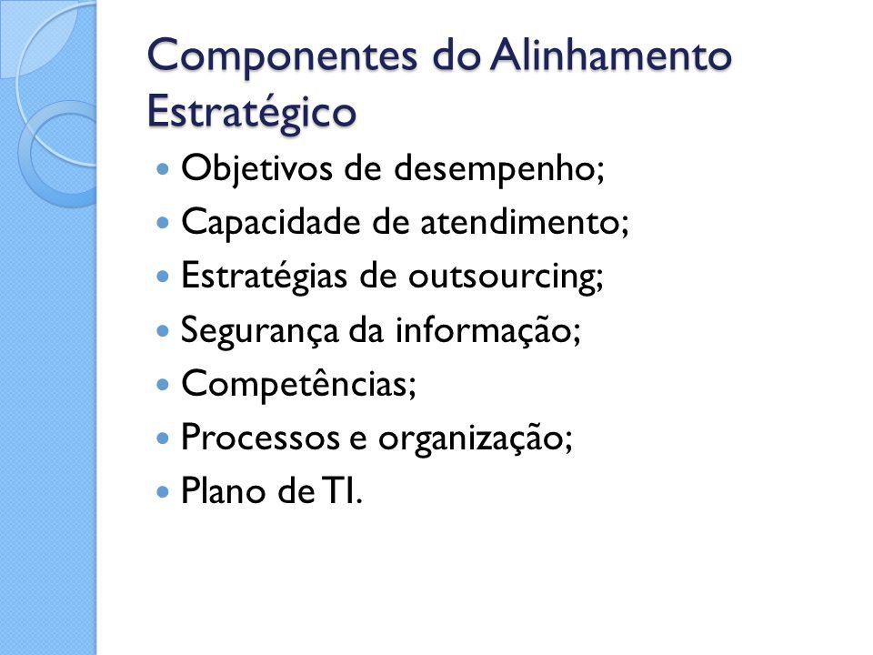 Componentes do Alinhamento Estratégico Objetivos de desempenho; Capacidade de atendimento; Estratégias de outsourcing; Segurança da informação; Compet
