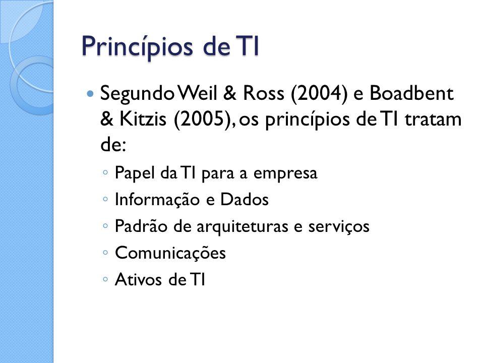Princípios de TI Segundo Weil & Ross (2004) e Boadbent & Kitzis (2005), os princípios de TI tratam de: ◦ Papel da TI para a empresa ◦ Informação e Dad
