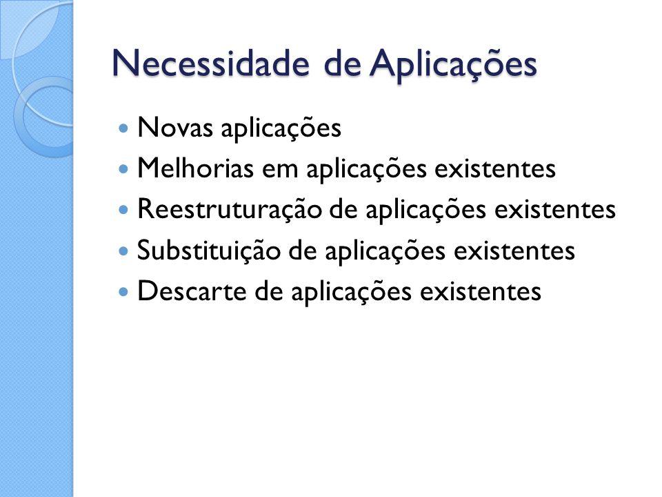 Necessidade de Aplicações Novas aplicações Melhorias em aplicações existentes Reestruturação de aplicações existentes Substituição de aplicações exist