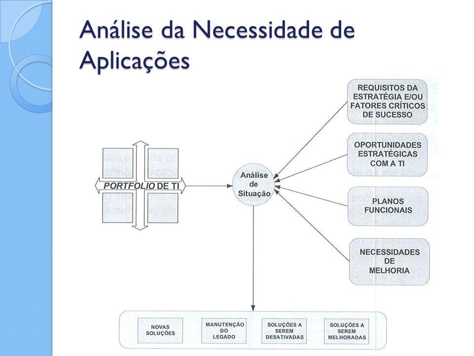 Análise da Necessidade de Aplicações