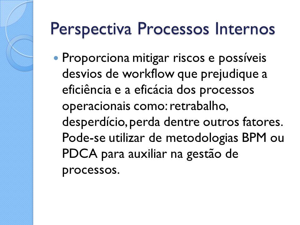 Perspectiva Processos Internos Proporciona mitigar riscos e possíveis desvios de workflow que prejudique a eficiência e a eficácia dos processos opera