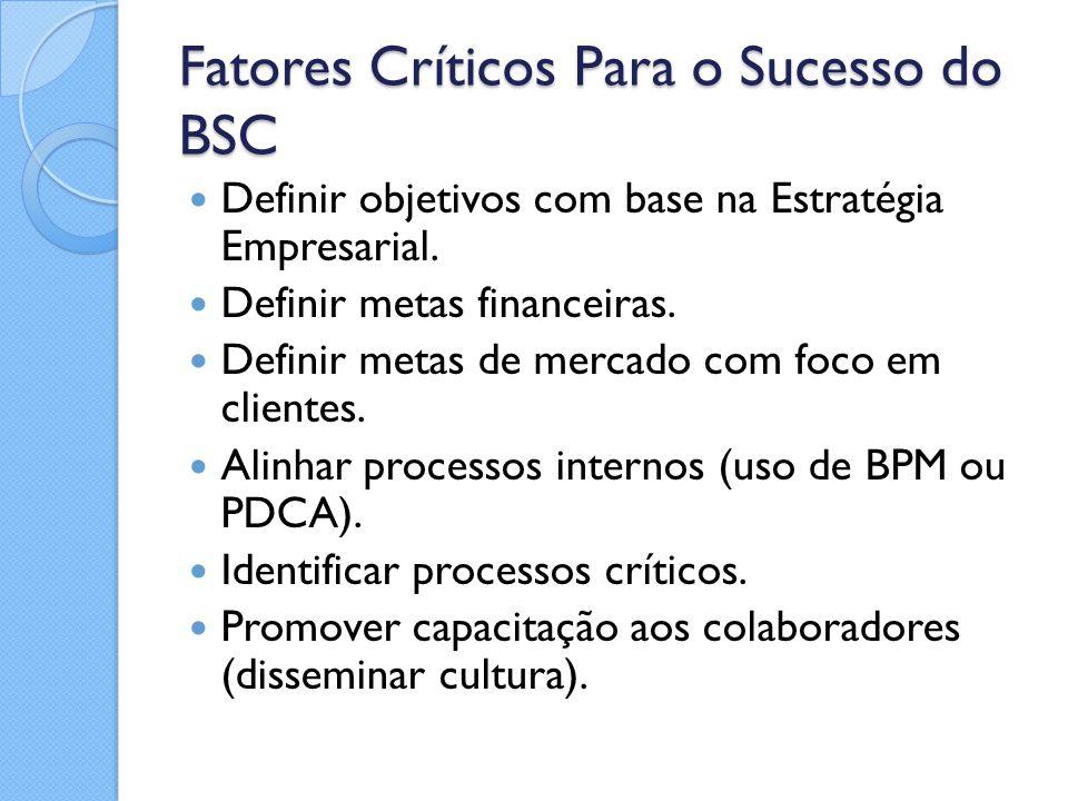 Fatores Críticos Para o Sucesso do BSC Definir objetivos com base na Estratégia Empresarial. Definir metas financeiras. Definir metas de mercado com f
