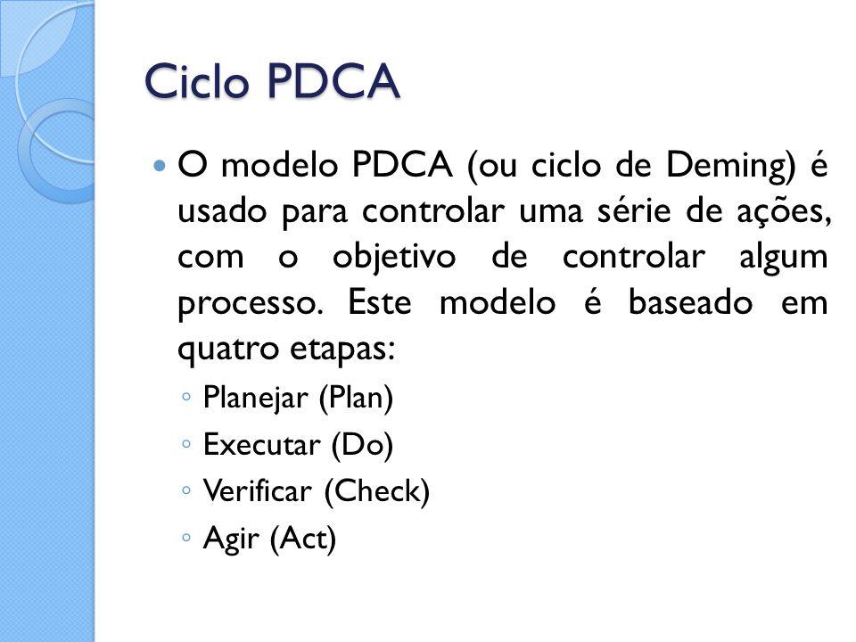 Ciclo PDCA O modelo PDCA (ou ciclo de Deming) é usado para controlar uma série de ações, com o objetivo de controlar algum processo. Este modelo é bas