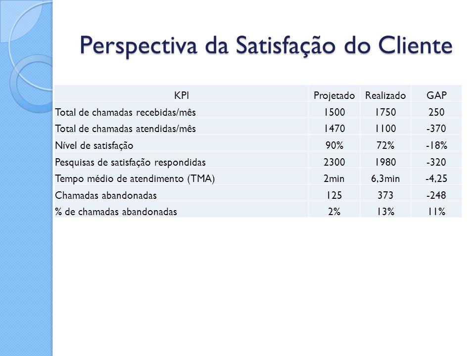 Perspectiva da Satisfação do Cliente KPIProjetadoRealizadoGAP Total de chamadas recebidas/mês15001750250 Total de chamadas atendidas/mês14701100-370 N