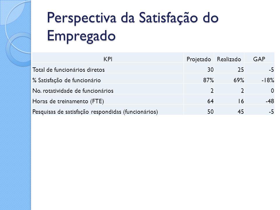 Perspectiva da Satisfação do Empregado KPIProjetadoRealizadoGAP Total de funcionários diretos3025-5 % Satisfação de funcionário87%69%-18% No. rotativi